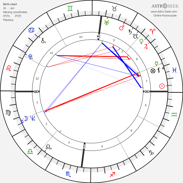 Guy Périllat - Astrology Natal Birth Chart