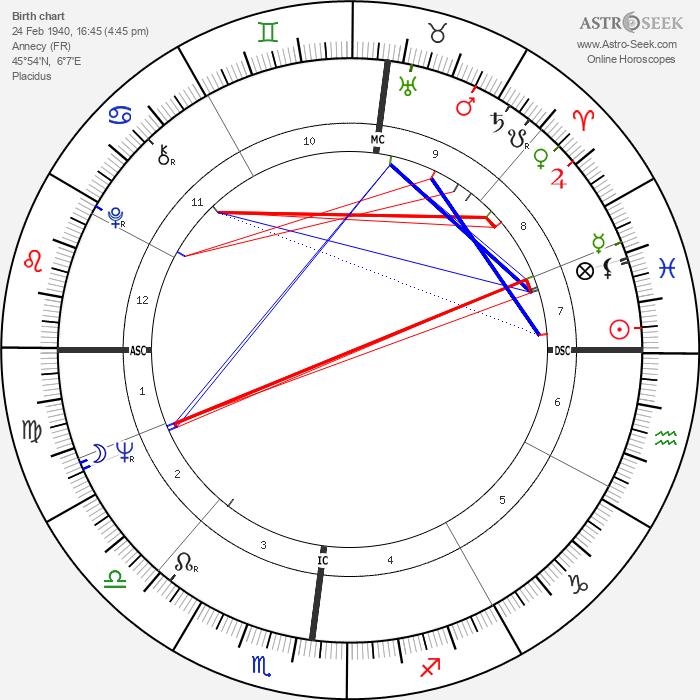 Guy Périllat - Astrology Natal Birth Chart