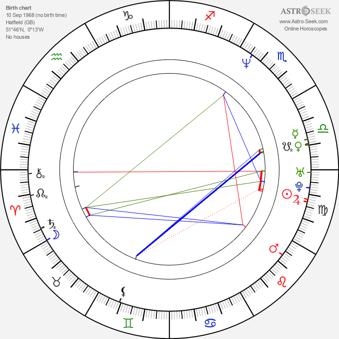 Guy Ritchie - Astrology Natal Birth Chart