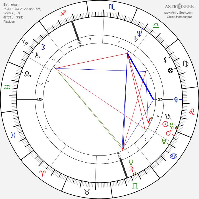 Guy Savoy - Astrology Natal Birth Chart