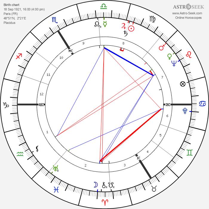 Guy Tréjan - Astrology Natal Birth Chart