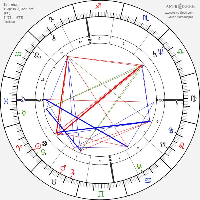 Guy Verhofstadt - Astrology Natal Birth Chart