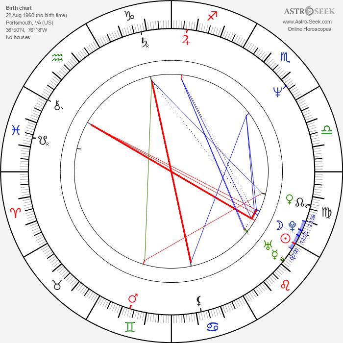 Guy Wolf - Astrology Natal Birth Chart