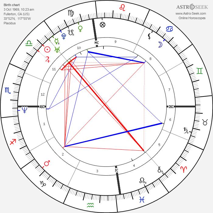 Gwen Stefani - Astrology Natal Birth Chart