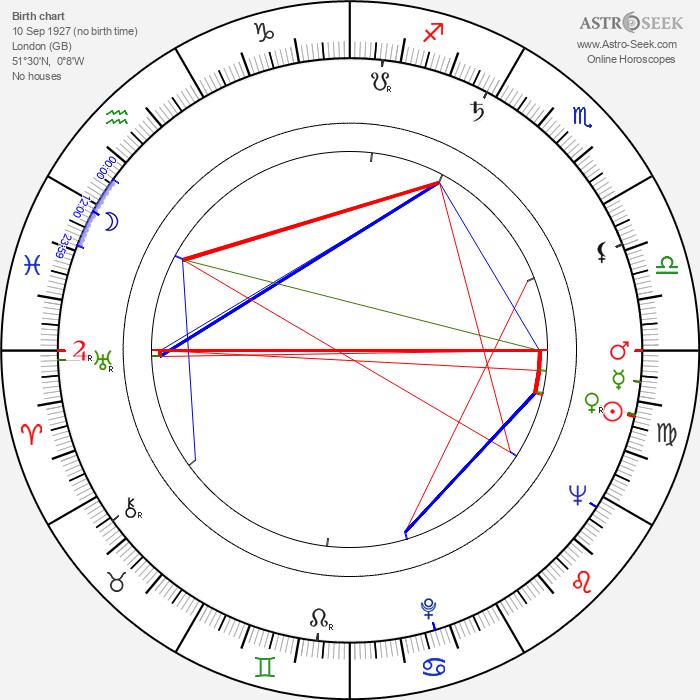 Gwen Watford - Astrology Natal Birth Chart