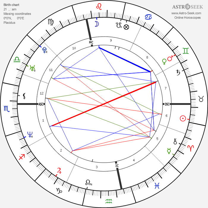 Gwendal Peizerat - Astrology Natal Birth Chart