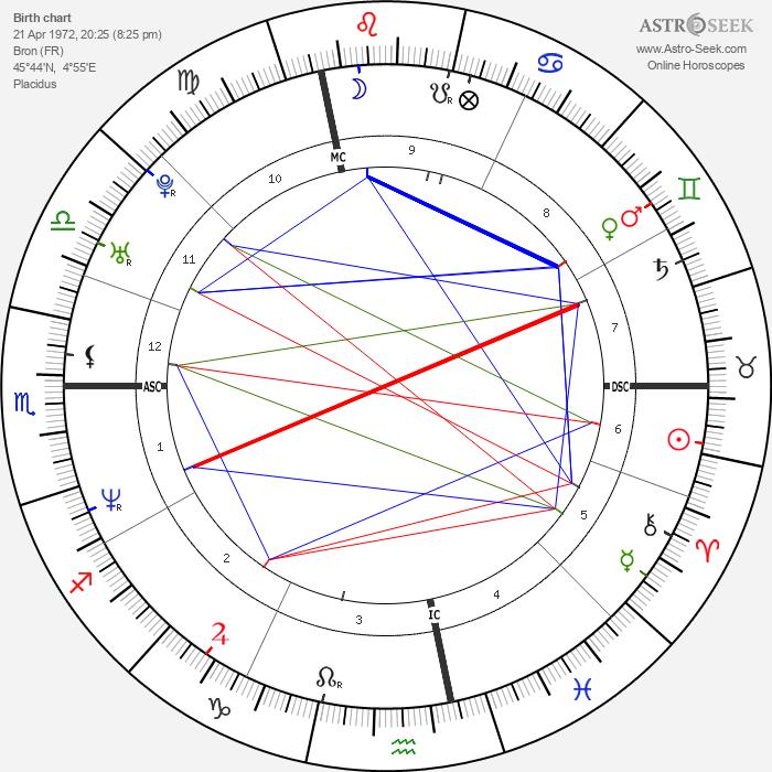 Gwendal Peizerat - Astrology Natal Birth Chart