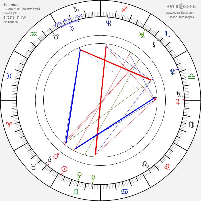 Gwenno Saunders - Astrology Natal Birth Chart