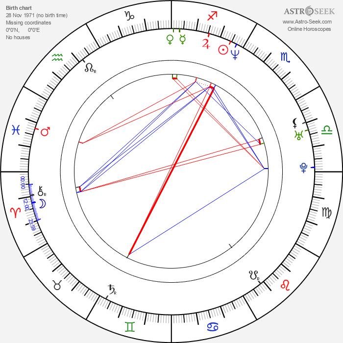 Gylve Fenris Nagell - Astrology Natal Birth Chart