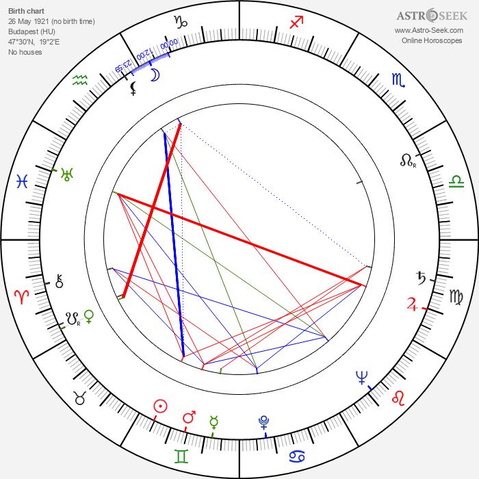 György Bárdy - Astrology Natal Birth Chart