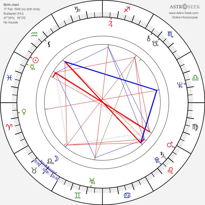 György Cserhalmi - Astrology Natal Birth Chart