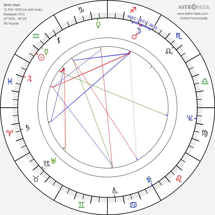 György Fehér - Astrology Natal Birth Chart