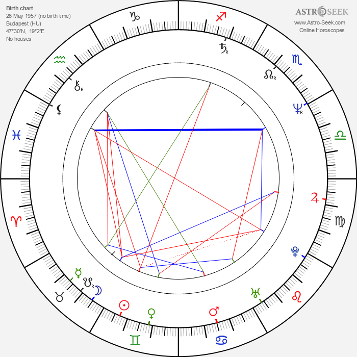 György Gazsó - Astrology Natal Birth Chart
