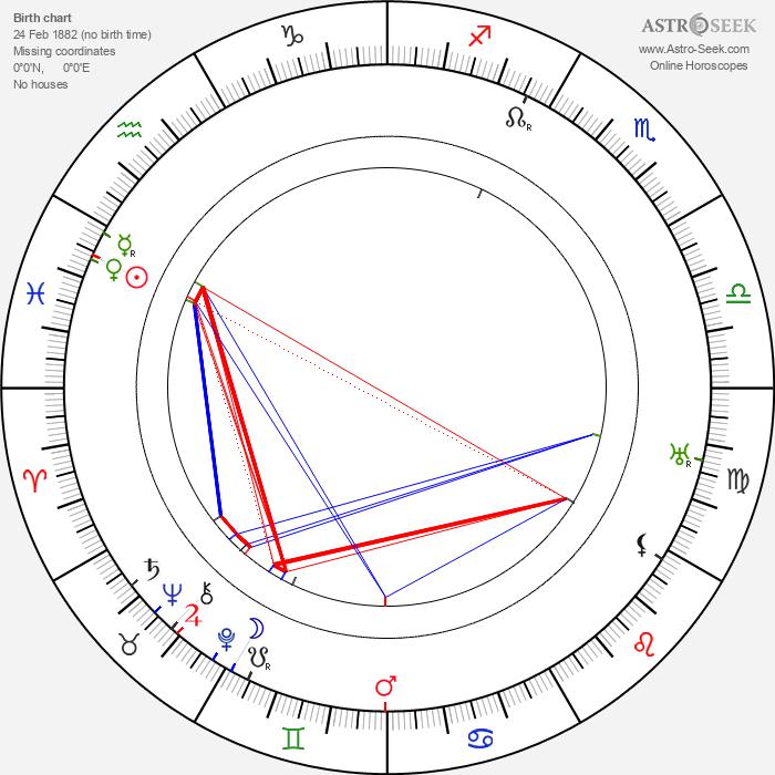 György Kürthy - Astrology Natal Birth Chart