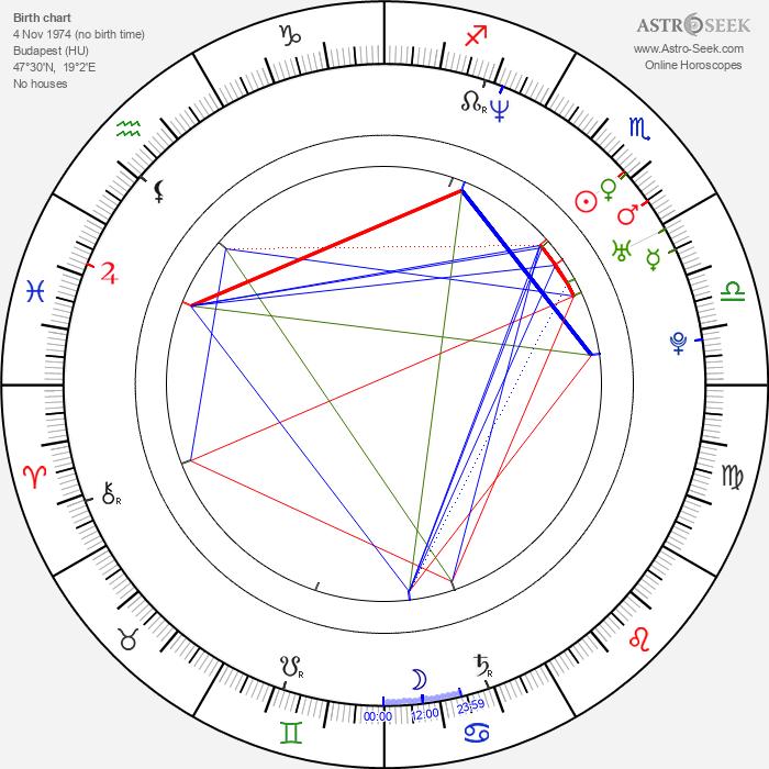 György Pálfi - Astrology Natal Birth Chart