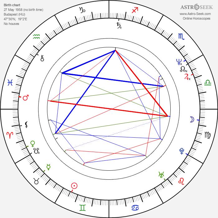 György Sánta - Astrology Natal Birth Chart