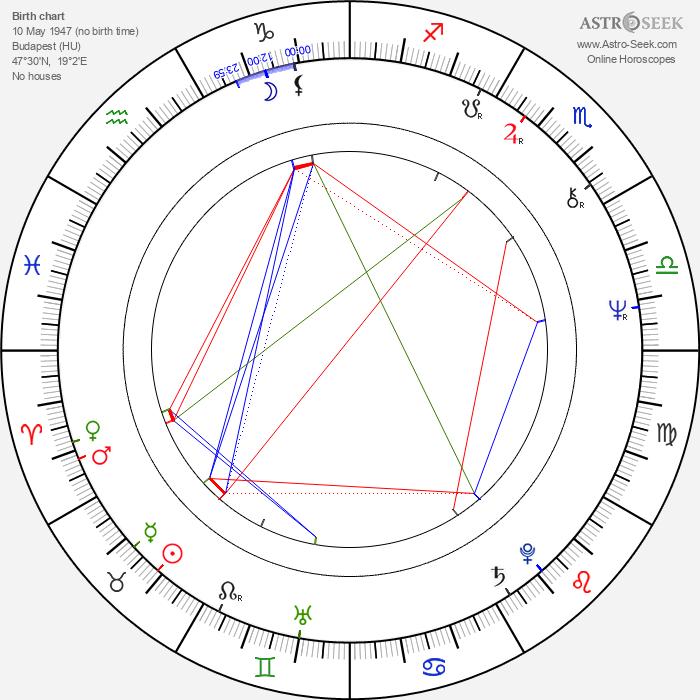 Györgyi Andai - Astrology Natal Birth Chart