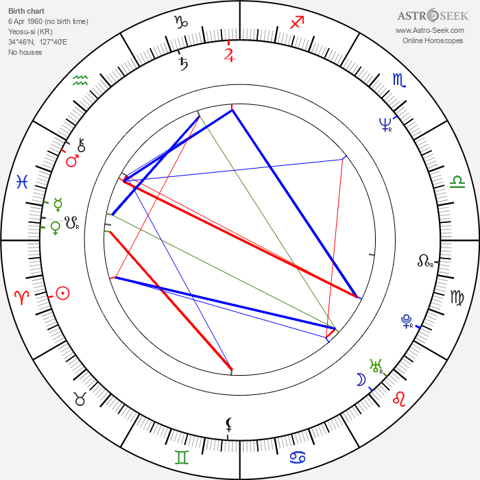 Gyu-cheol Kim - Astrology Natal Birth Chart
