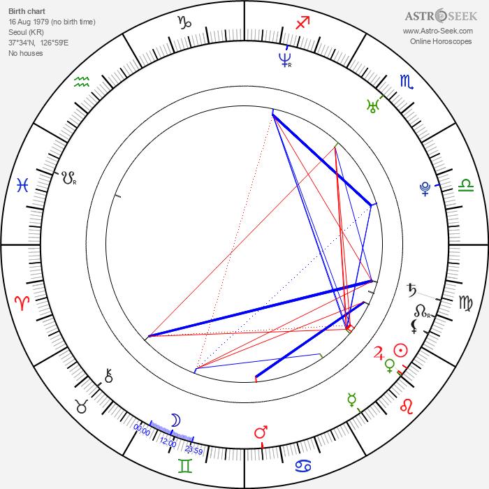 Gyu-ri Kim - Astrology Natal Birth Chart