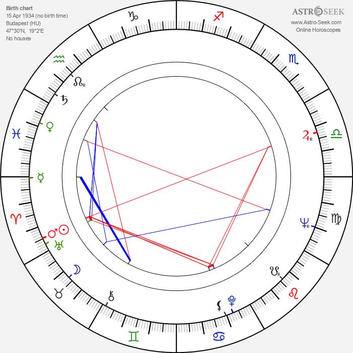 Gyula Bodrogi - Astrology Natal Birth Chart