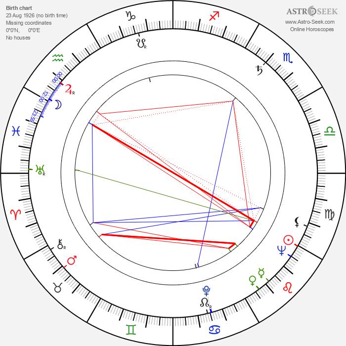 Gyula Hernádi - Astrology Natal Birth Chart