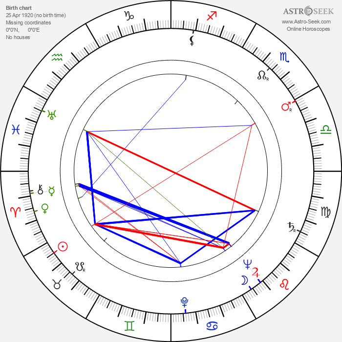 Gyula Kéry - Astrology Natal Birth Chart