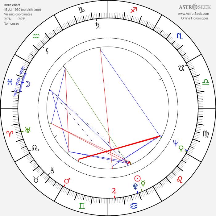 Gyula Szabó - Astrology Natal Birth Chart