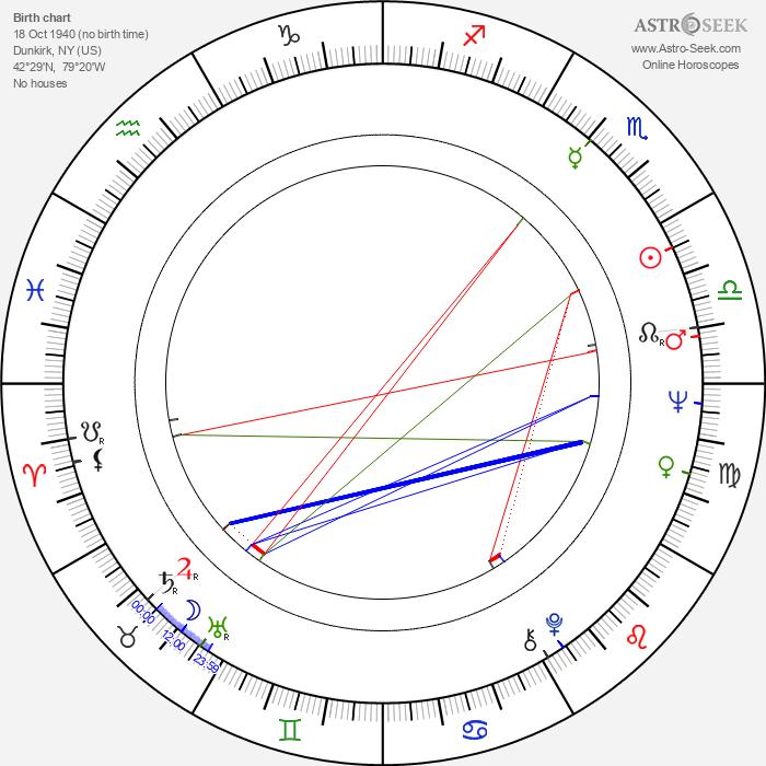 H. B. Halicki - Astrology Natal Birth Chart