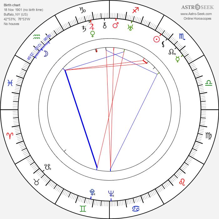 H. Bruce Humberstone - Astrology Natal Birth Chart