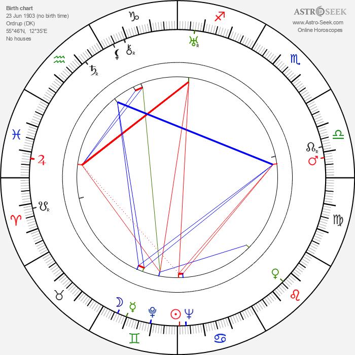 H. C. Branner - Astrology Natal Birth Chart