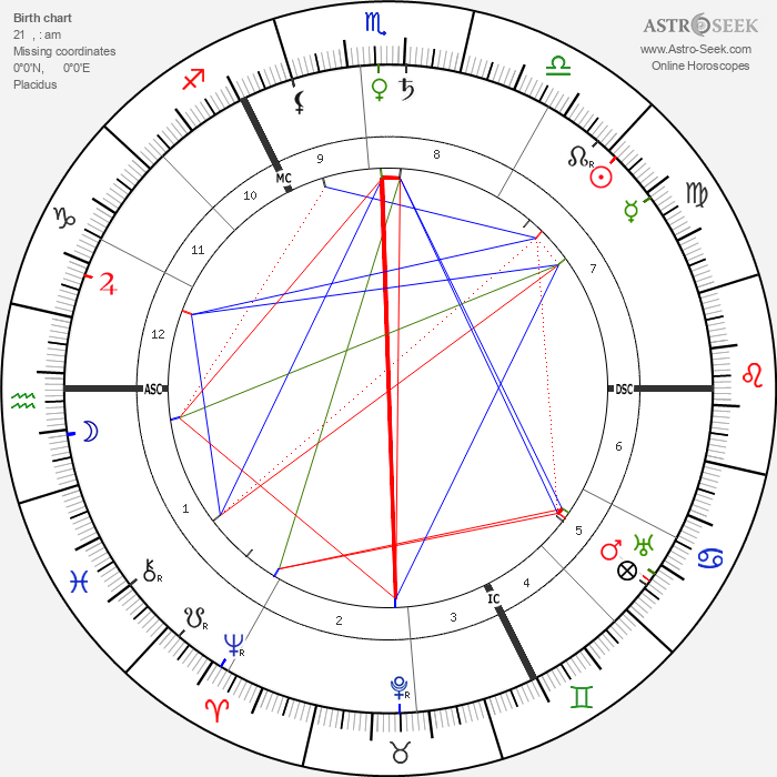 H. G. Wells - Astrology Natal Birth Chart