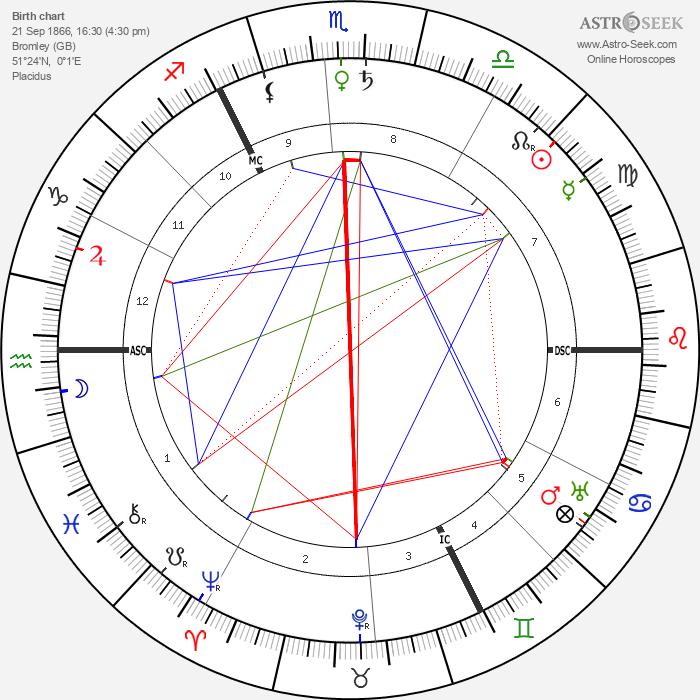 H. G. Wells - Astrology Natal Birth Chart