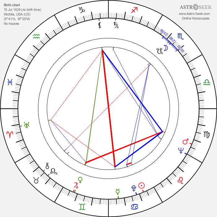 H. Howard Stephenson - Astrology Natal Birth Chart