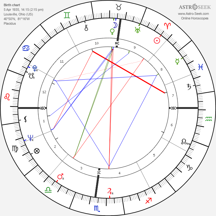 H. M. Hoover - Astrology Natal Birth Chart