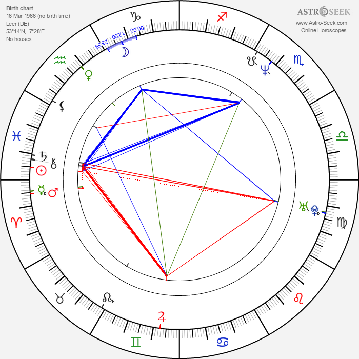 H. P. Baxxter - Astrology Natal Birth Chart