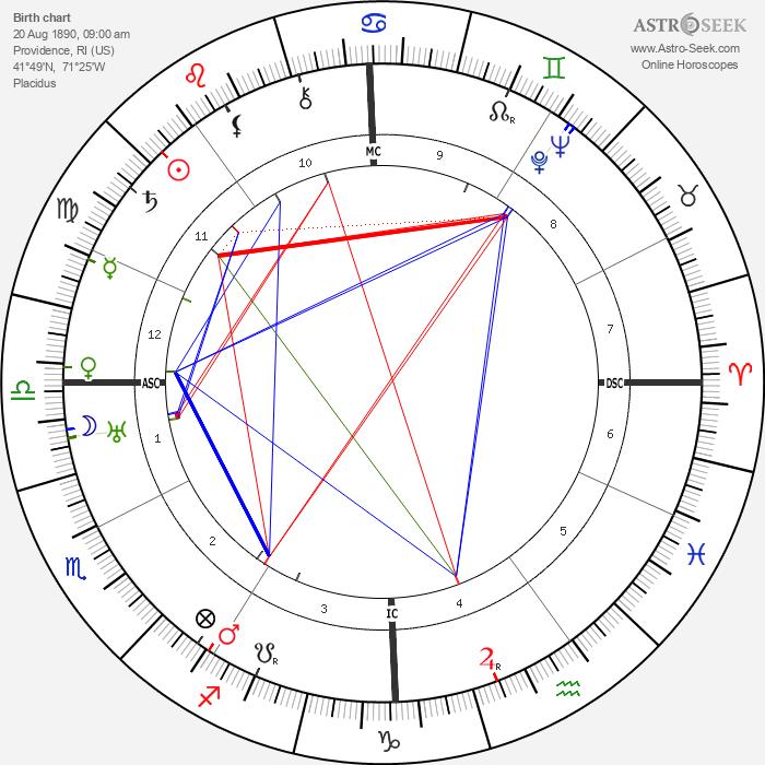 H. P. Lovecraft - Astrology Natal Birth Chart