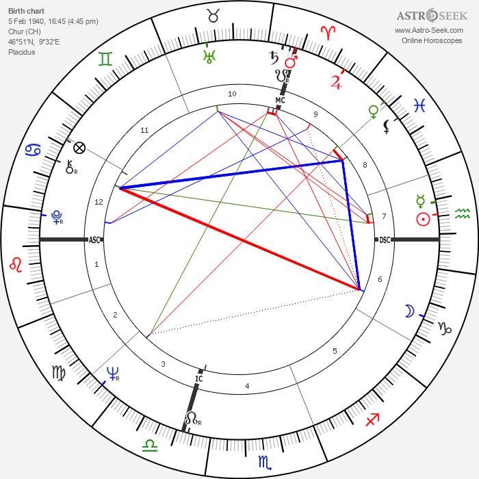H. R. Giger - Astrology Natal Birth Chart