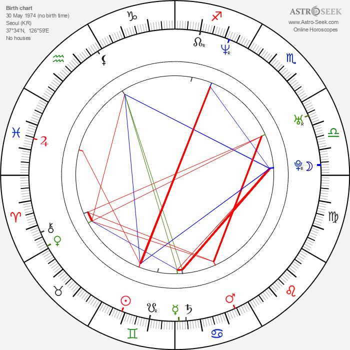 Ha-kyun Shin - Astrology Natal Birth Chart