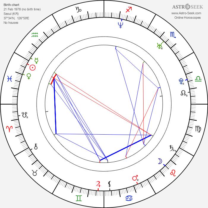 Ha-neul Kim - Astrology Natal Birth Chart