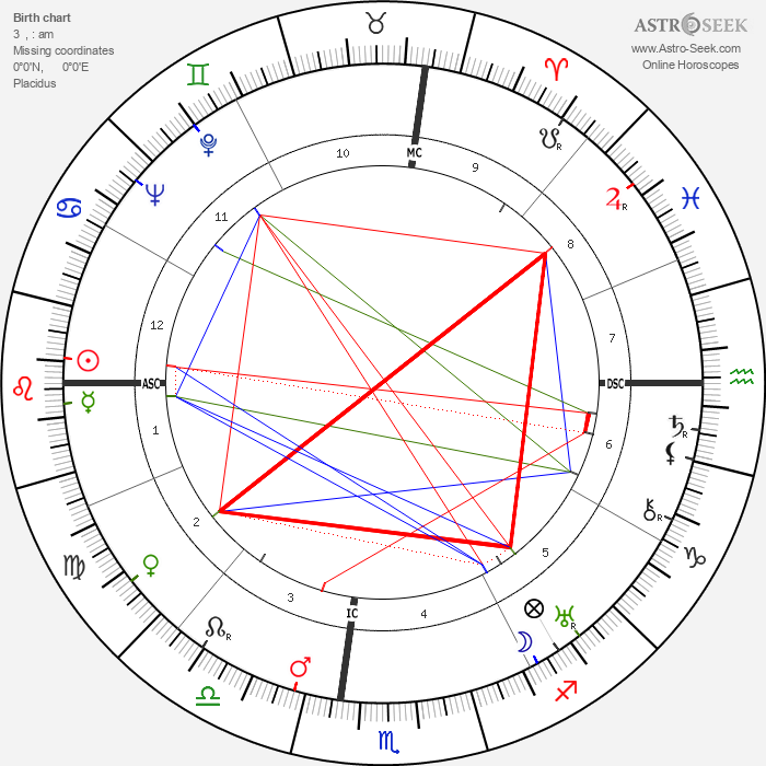 Habib Bourguiba - Astrology Natal Birth Chart
