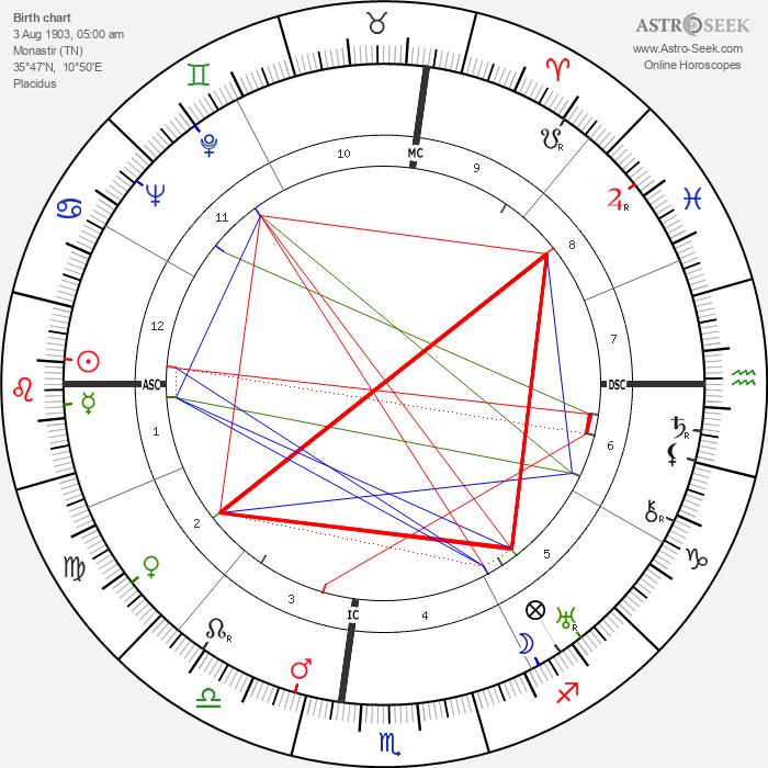 Habib Bourguiba - Astrology Natal Birth Chart