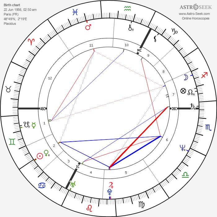 Hadji-Lazaro - Astrology Natal Birth Chart