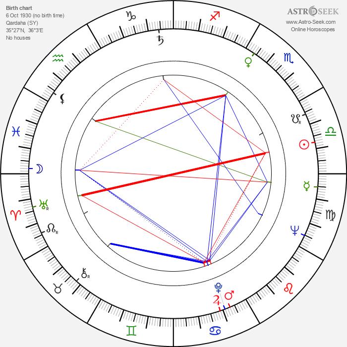 Hafez al-Assad - Astrology Natal Birth Chart