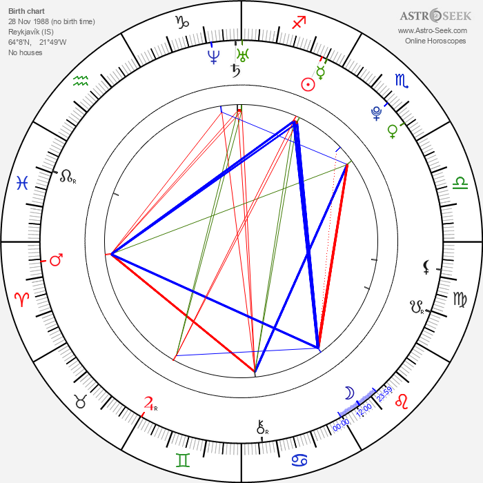 Hafthor Bjornsson - Astrology Natal Birth Chart