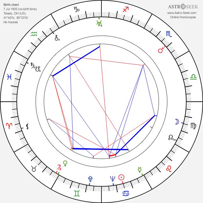 Hagar Wilde - Astrology Natal Birth Chart
