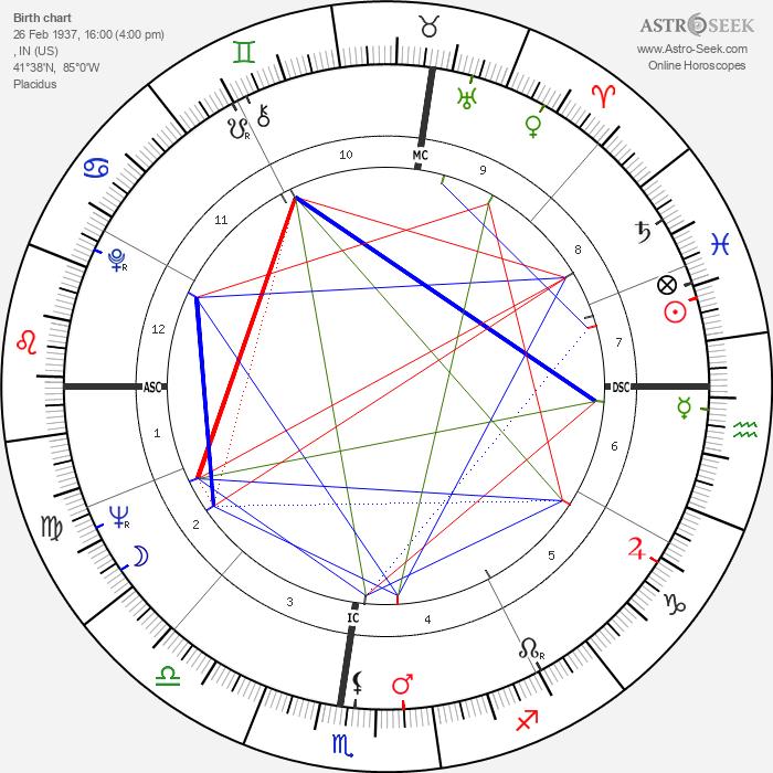 Hagood Hardy - Astrology Natal Birth Chart
