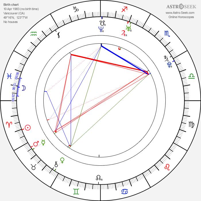Haig Sutherland - Astrology Natal Birth Chart