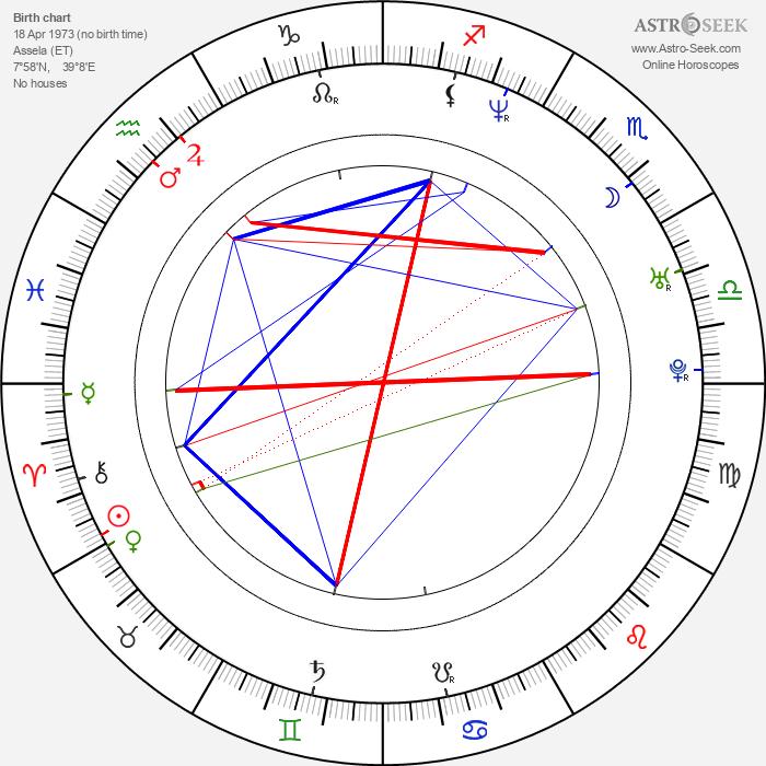 Haile Gebrsellasie - Astrology Natal Birth Chart