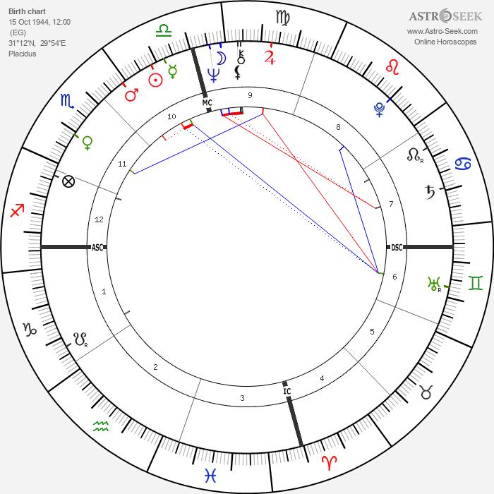 Haim Saban - Astrology Natal Birth Chart