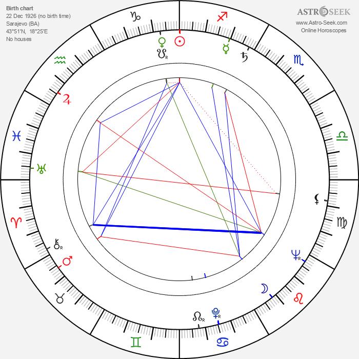 Hajrudin Krvavac - Astrology Natal Birth Chart